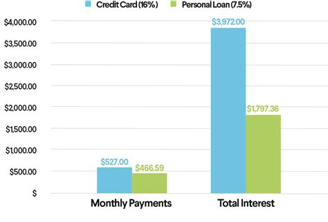 Use the debt snowball method. How to Pay Off Credit Card Debt with a Personal Loan | SoFi