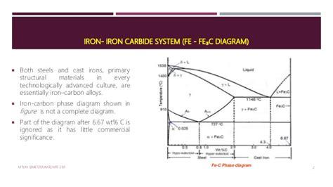 Iron Carbide Phase Diagram by Iron Iron Carbide Phase Diagram