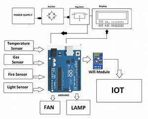 Iot Industry Protection System Project Using Arduino