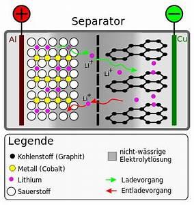 Li Ion Akku Laden : chemie lithium ionen akku aufbau schule unterricht ~ Kayakingforconservation.com Haus und Dekorationen