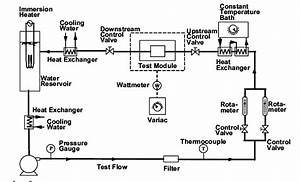 Schematic Of Flow Loop  Test Module Figure 2 Shows The