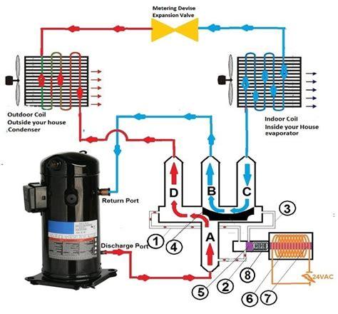heat reversing valve hvac heat refrigeration air conditioning heat system