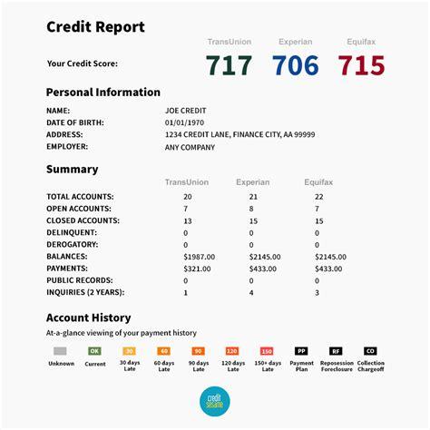 three bureau credit report credit ranges experian equifax transunion fico