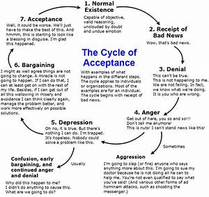 Cycle Of Acceptance  Concept  Definition