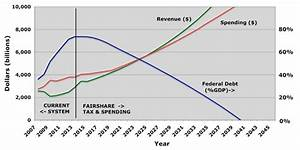GOVERNMENT SPENDING REFORMS Reforming our tax system to ...