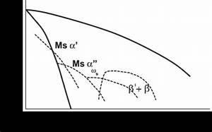 2  Pseudo Binary Phase Diagram Of Titanium Alloys