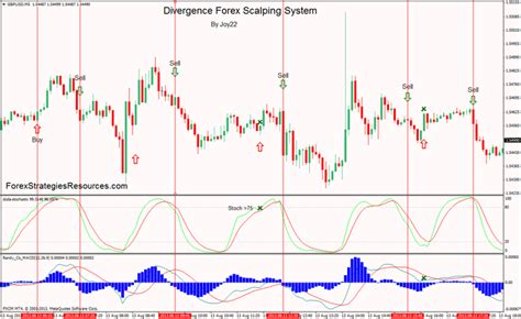 Divergence Template by Divergence Forex Scalping System Forex Strategies