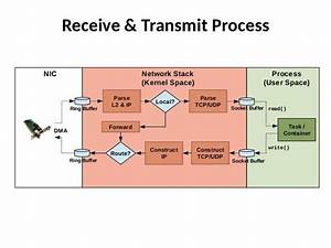 Are The Various Layers Of The Tcp  Ip Model Implemented In