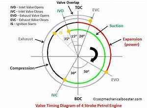 Valve Timing Diagram Of Two Stroke And Four Stroke Engines