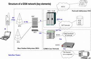 Welcome To Gsm System  Gsm  Global System For Mobile