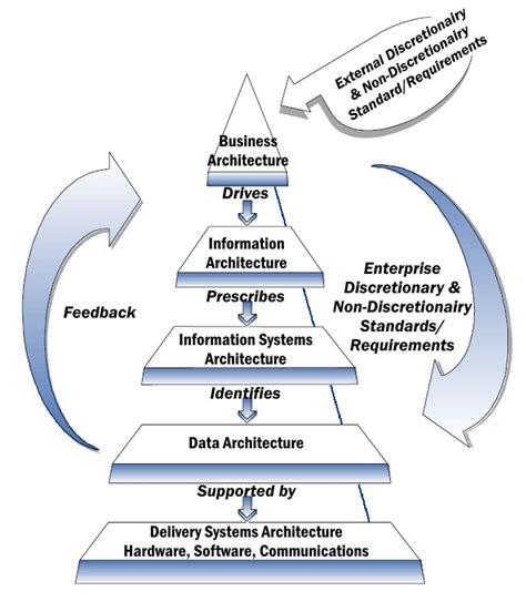 Enterprise architecture framework - Wikipedia
