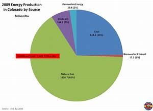 Colorado Energy Budget | Colorado Geological Survey