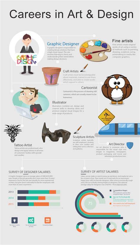 careers  art  design infographic