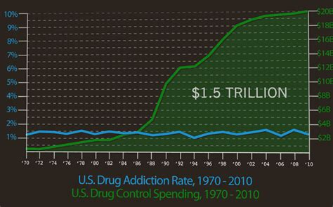 chart    war  drugs isnt working