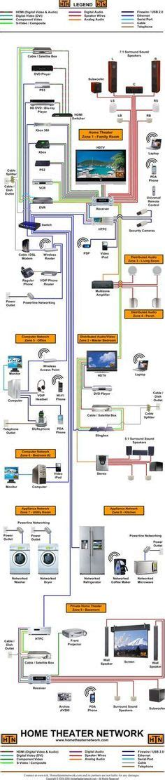 Best Home Network Images Tech