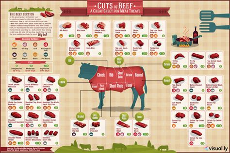 infographic  beef cuts  cost  cooking method geekologie