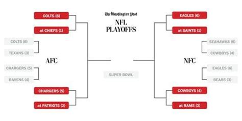 nfl playoffs bracket  schedule  washington post