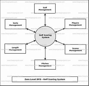Golf Scoring System Dataflow Diagram  Dfd  Freeprojectz