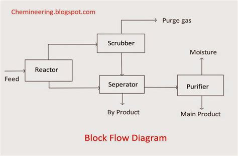 Block Diagram Drawing by Chemineering Types Of Chemical Engineering Drawings Bfd