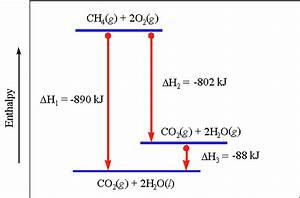 Ap Chem