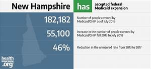 New Hampshire And The Aca U2019s Medicaid Expansion