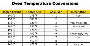 Centigrade To Fahrenheit Conversion Chart Fahrenheit To Celsius Table