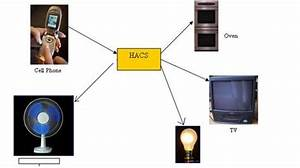 A Remote Control System For Home And Office Appliance