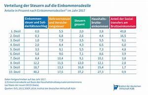 Steuern Auf Pension Berechnen : manage it it strategien und l sungen ~ Themetempest.com Abrechnung