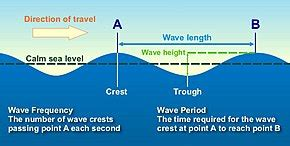 Wind Wave Wikipedia