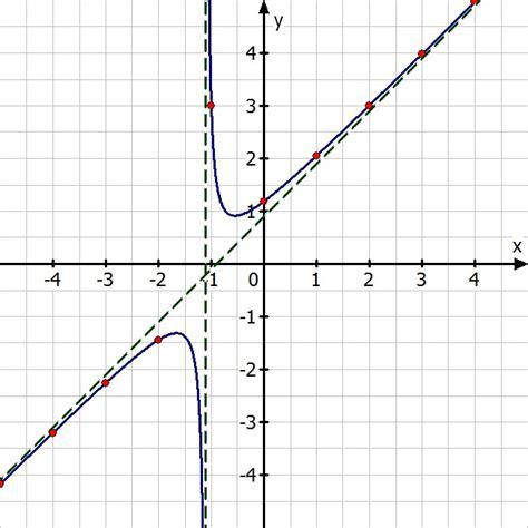 grenzwert berechnen gebrochen rationale funktion