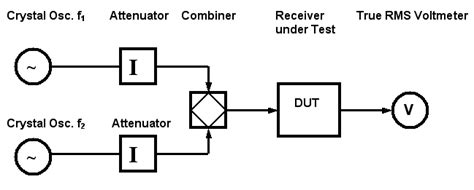 Idp Pro Tests