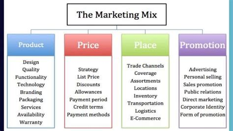Four P's Of Marketing.ppt