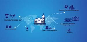 OnlineSchool ERPIndustrial ERPScool Management Software