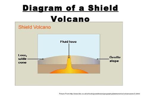 Volcanoes Geography