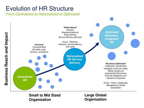 evolution  hr structure
