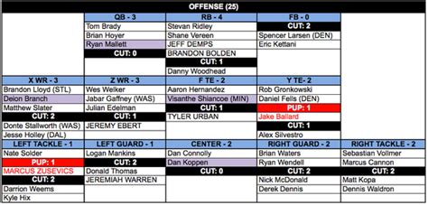 Special Teams Depth Chart Template