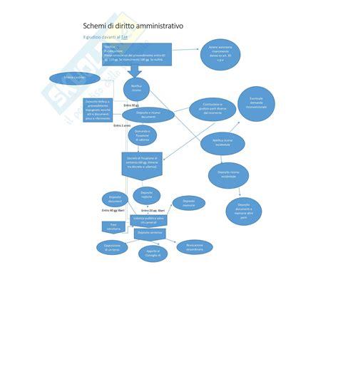 dispensa di diritto amministrativo diritto amministrativo schemi
