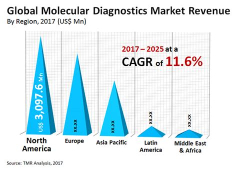 Global Molecular Diagnostics Market: Continuous Evolution ...