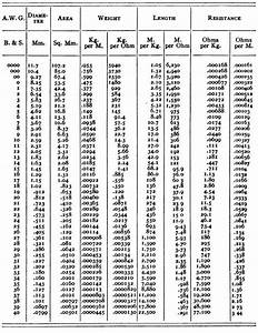 The Table Below Lists The America Wire Gauge  Awg  Using The Metric System   With Images