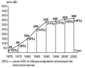 Анализ развития современной мировой энергетики. мировая энергетика