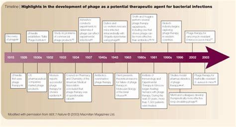 population  evolutionary dynamics  phage therapy