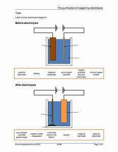 Copper Purification By Electrolysis