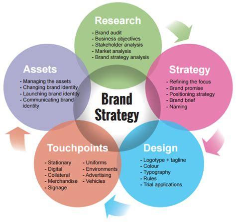 branding website design brand carve