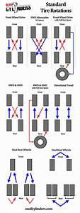 Infographic  Tire Rotation Patterns For Different
