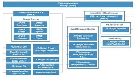 fixed income information jpmorgan chase