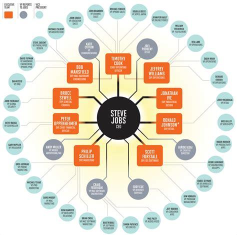 org chart describe an organizational chart hugh fox iii