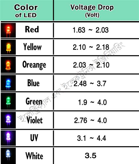 Wiring Color Codes For Circuits Led
