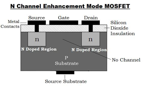 What Mosfet Working Types Applications Advantages