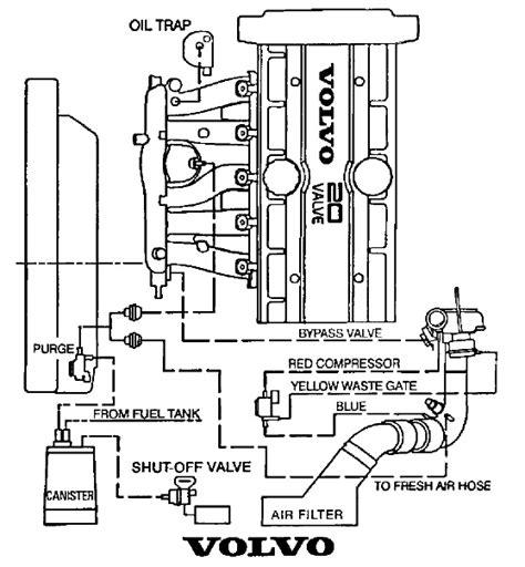 finally  vacuum hose diagram page  volvo forums