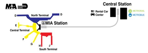 Rental Car Shuttle To Of Miami by Transportation Miami International Airport